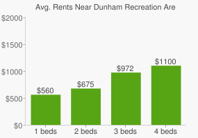 Graph of average rent prices for Dunham Recreation Area
