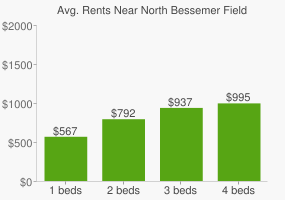 Graph of average rent prices for North Bessemer Field