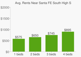 Graph of average rent prices for Santa FE South High School