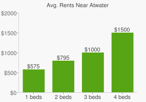 Graph of average rent prices for Atwater