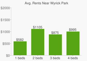 Graph of average rent prices for Wyrick Park