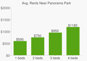 Graph of average rent prices for Panorama Park