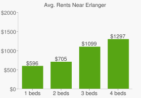 Graph of average rent prices for Erlanger