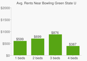 Graph of average rent prices for Bowling Green State University
