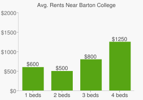 Graph of average rent prices for Barton College