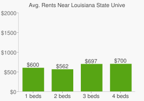 Graph of average rent prices for Louisiana State University Health Sciences Center