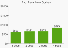 Graph of average rent prices for Goshen