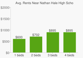 Graph of average rent prices for Nathan Hale High School
