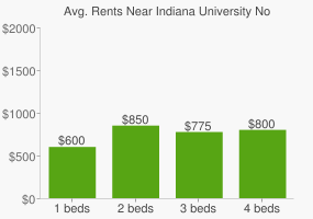Graph of average rent prices for Indiana University Northwest