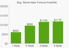 Graph of average rent prices for Fortuna Foothills