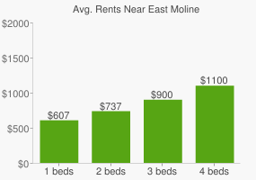Graph of average rent prices for East Moline
