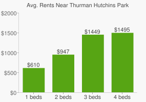 Graph of average rent prices for Thurman Hutchins Park