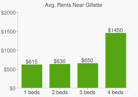 Graph of average rent prices for Gillette
