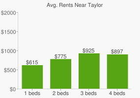 Graph of average rent prices for Taylor