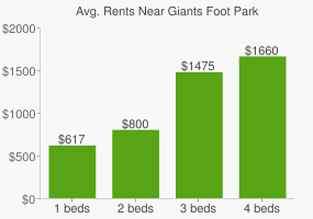 Graph of average rent prices for Giants Foot Park