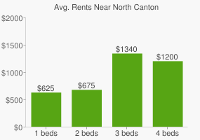 Graph of average rent prices for North Canton
