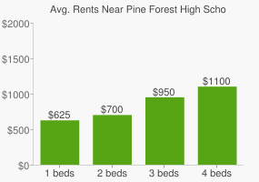 Graph of average rent prices for Pine Forest High School