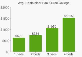 Graph of average rent prices for Paul Quinn College