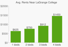 Graph of average rent prices for LaGrange College