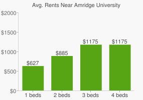 Graph of average rent prices for Amridge University