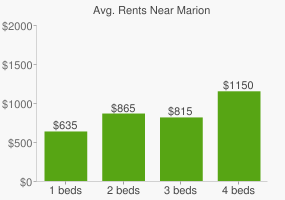 Graph of average rent prices for Marion