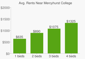 Graph of average rent prices for Mercyhurst College