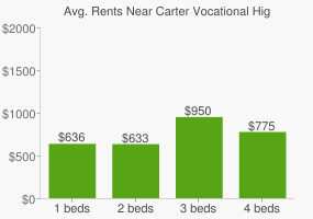 Graph of average rent prices for Carter Vocational High School