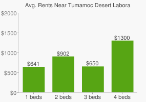 Graph of average rent prices for Tumamoc Desert Laboratory