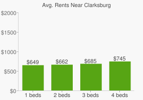Graph of average rent prices for Clarksburg