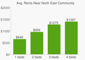 Graph of average rent prices for North East Community Park