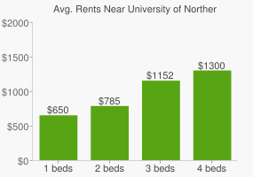 Graph of average rent prices for University of Northern Iowa