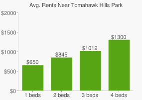 Graph of average rent prices for Tomahawk Hills Park