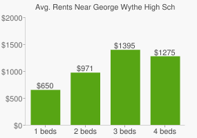 Graph of average rent prices for George Wythe High School