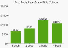 Graph of average rent prices for Grace Bible College
