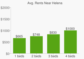 Graph of average rent prices for Helena