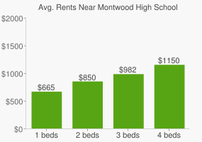 Graph of average rent prices for Montwood High School