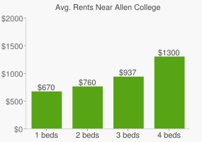 Graph of average rent prices for Allen College