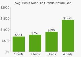 Graph of average rent prices for Rio Grande Nature Center State Park