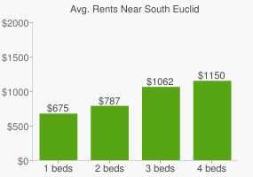 Graph of average rent prices for South Euclid