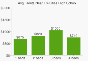 Graph of average rent prices for Tri-Cities High School
