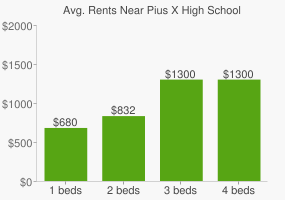 Graph of average rent prices for Pius X High School