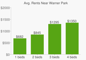 Graph of average rent prices for Warner Park
