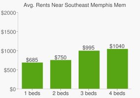 Graph of average rent prices for Southeast Memphis Memphis