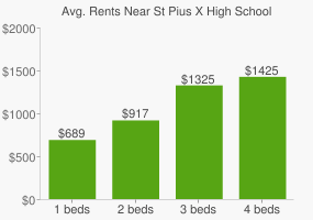 Graph of average rent prices for St Pius X High School