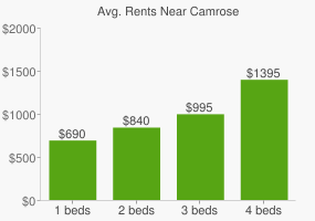 Graph of average rent prices for Camrose