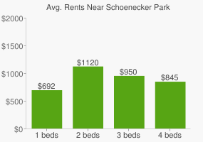 Graph of average rent prices for Schoenecker Park