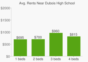 Graph of average rent prices for Dubois High School