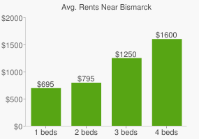 Graph of average rent prices for Bismarck