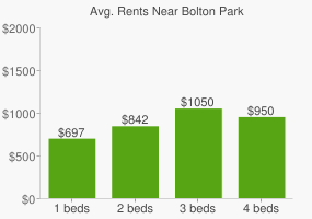 Graph of average rent prices for Bolton Park