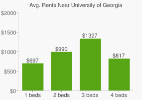 Graph of average rent prices for University of Georgia